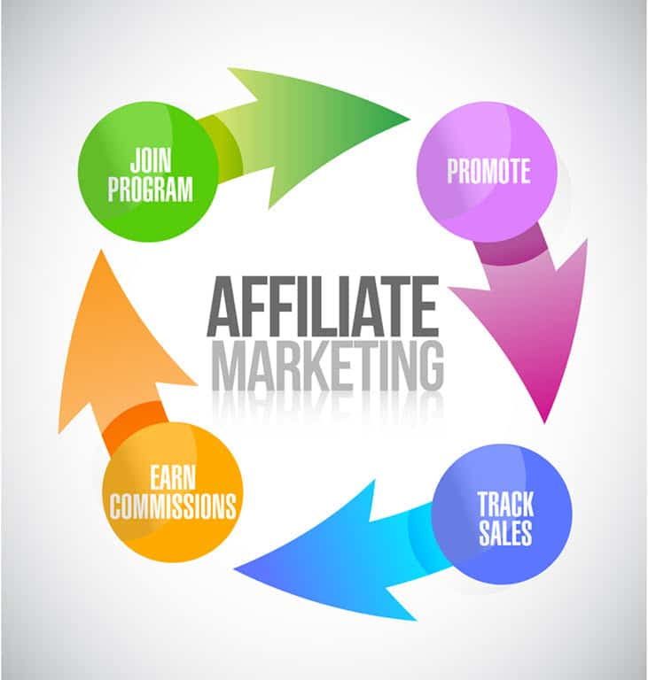 This Is What Affiliate Marketing Is